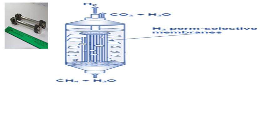 Steam Methane Reforming Membrane Reactor Scheme