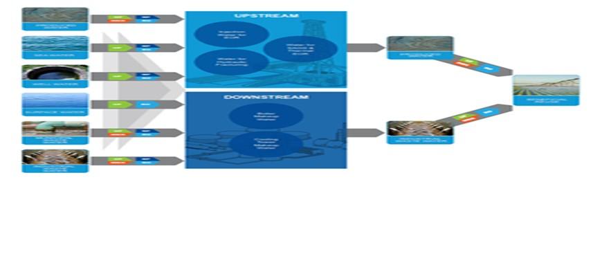 راهکارهای غشای یکپارچه برای پاسخگویی به نیازهای صنعت نفت و گاز