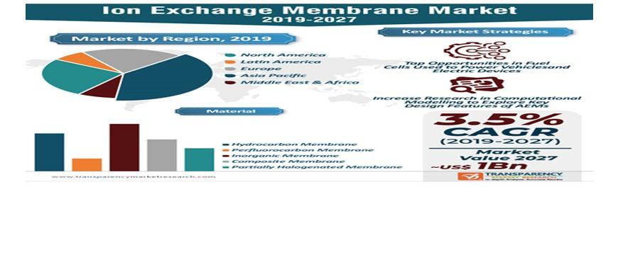 Membranes market
