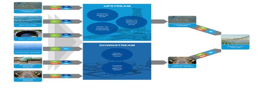 Membranes applications